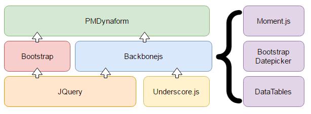 Dynaform Do's and Dont's | Documentation@ProcessMaker