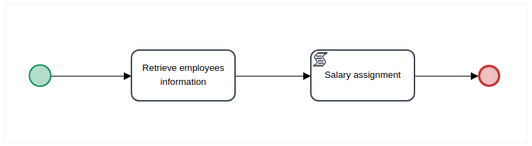 First Task Process Image Example