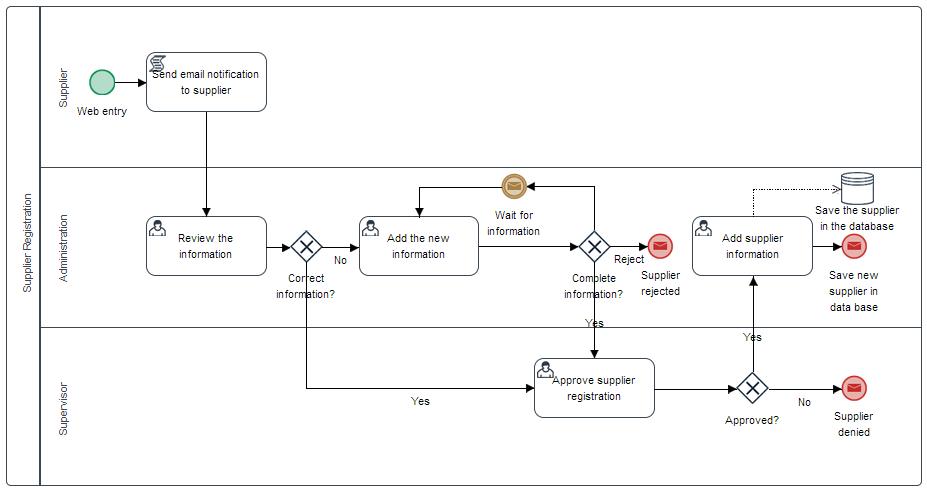 supplier registration supplier - Documentation Review Process