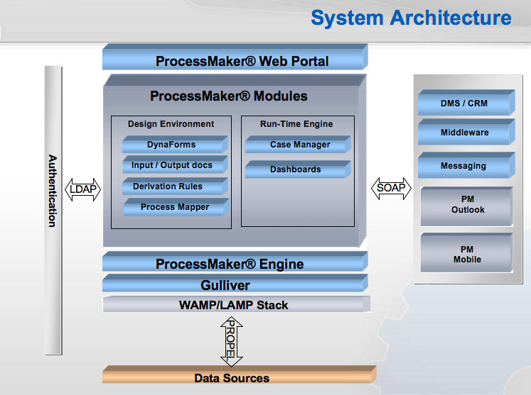 Processmaker architecture diagrams documentationprocessmaker using ldap processmaker will be able to manage high user authentication ccuart Image collections