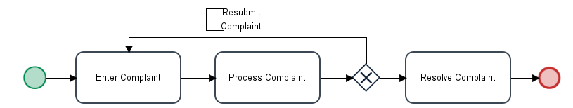 LoopAroundProcessWithValueBasedAssignment.png