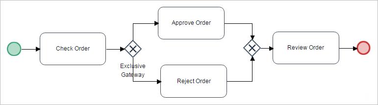 3 0 - Gateways | Documentation@ProcessMaker