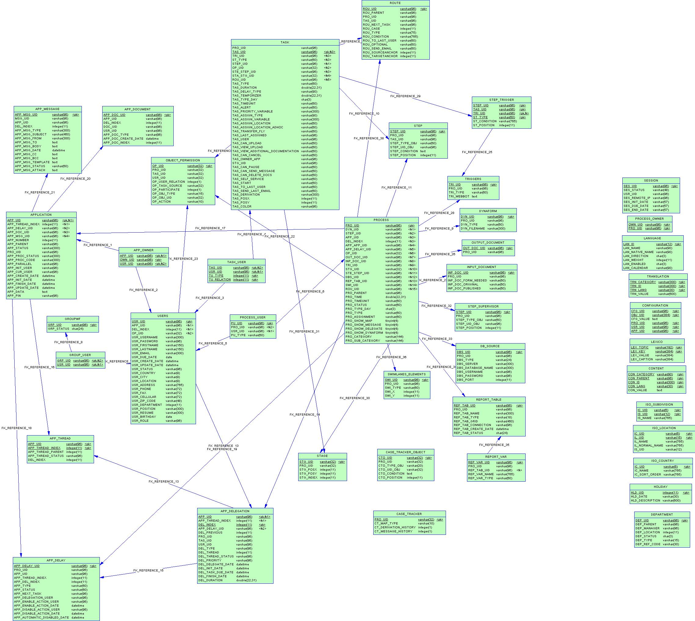 Processmaker e r diagram documentationprocessmaker ccuart Choice Image