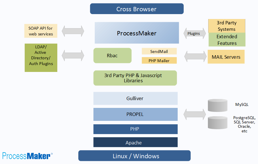 ProcessMaker is web-based and cross-browser, though it is optimized ...
