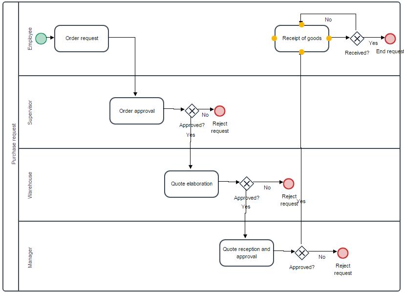 3 3 processmaker service level agreement pmsla documentation